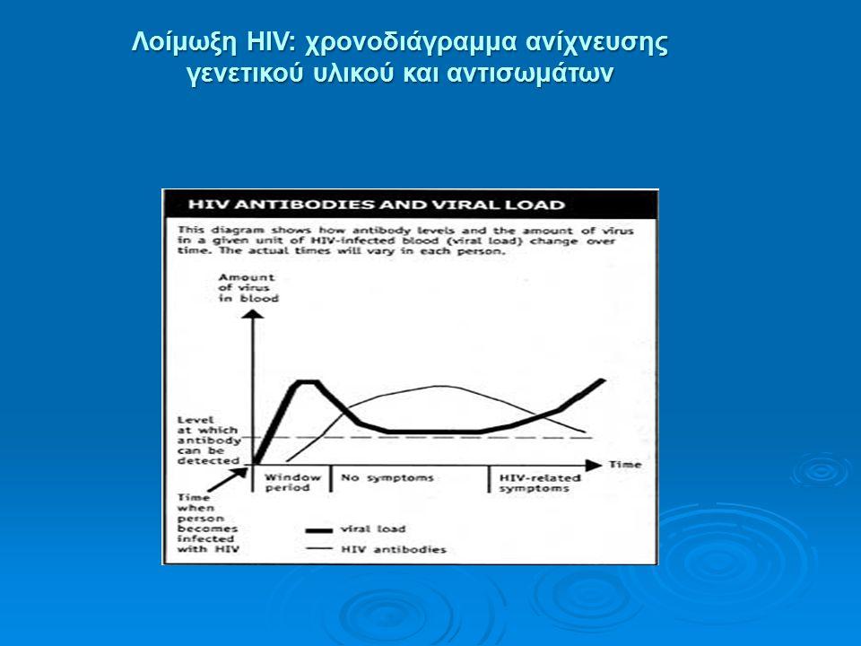 Λοίμωξη HIV: χρονοδιάγραμμα ανίχνευσης γενετικού υλικού και αντισωμάτων