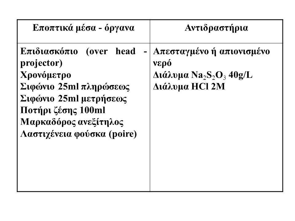 Εποπτικά μέσα - όργαναΑντιδραστήρια Επιδιασκόπιο (over head - projector) Χρονόμετρο Σιφώνιο 25ml πληρώσεως Σιφώνιο 25ml μετρήσεως Ποτήρι ζέσης 100ml Μ