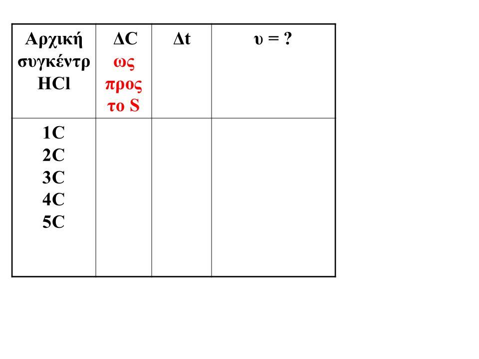 Αρχική συγκέντρ HCl ΔC ως προς το S Δtυ = ? 1C 2C 3C 4C 5C