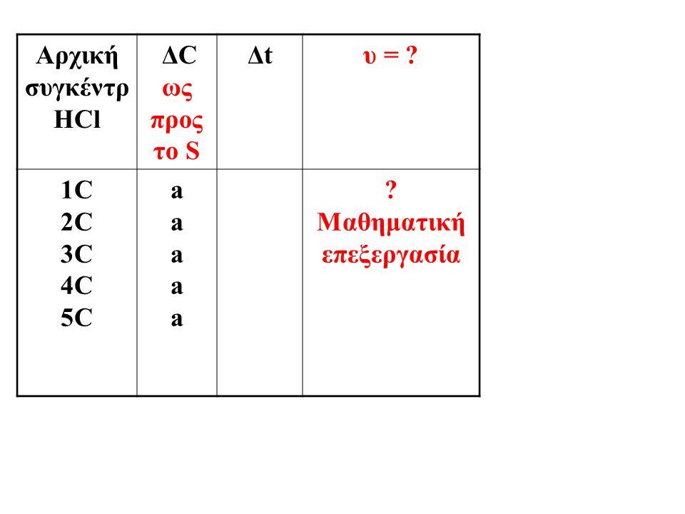 Αρχική συγκέντρ HCl ΔC ως προς το S Δtυ = ? 1C 2C 3C 4C 5C aaaaaaaaaa ? Μαθηματική επεξεργασία