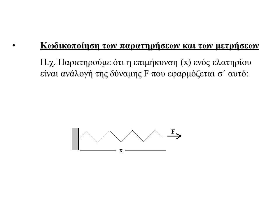 Κωδικοποίηση των παρατηρήσεων και των μετρήσεων Π.χ. Παρατηρούμε ότι η επιμήκυνση (x) ενός ελατηρίου είναι ανάλογή της δύναμης F που εφαρμόζεται σ΄ αυ