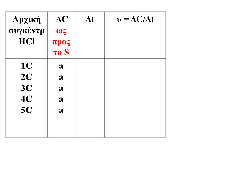 Αρχική συγκέντρ HCl ΔC ως προς το S Δtυ = ΔC/Δt 1C 2C 3C 4C 5C aaaaaaaaaa