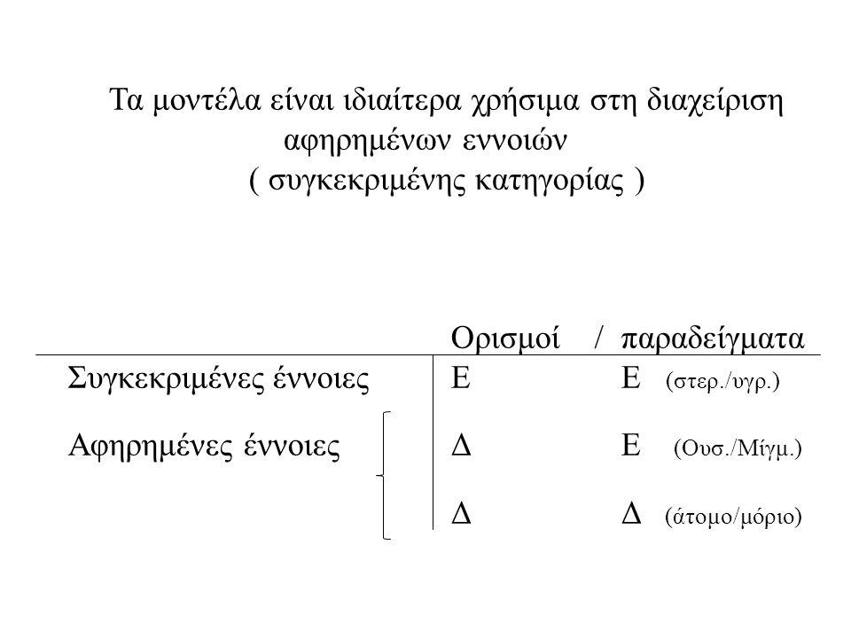 Τα μοντέλα είναι ιδιαίτερα χρήσιμα στη διαχείριση αφηρημένων εννοιών ( συγκεκριμένης κατηγορίας ) Ορισμοί /παραδείγματα Συγκεκριμένες έννοιεςΕΕ (στερ.