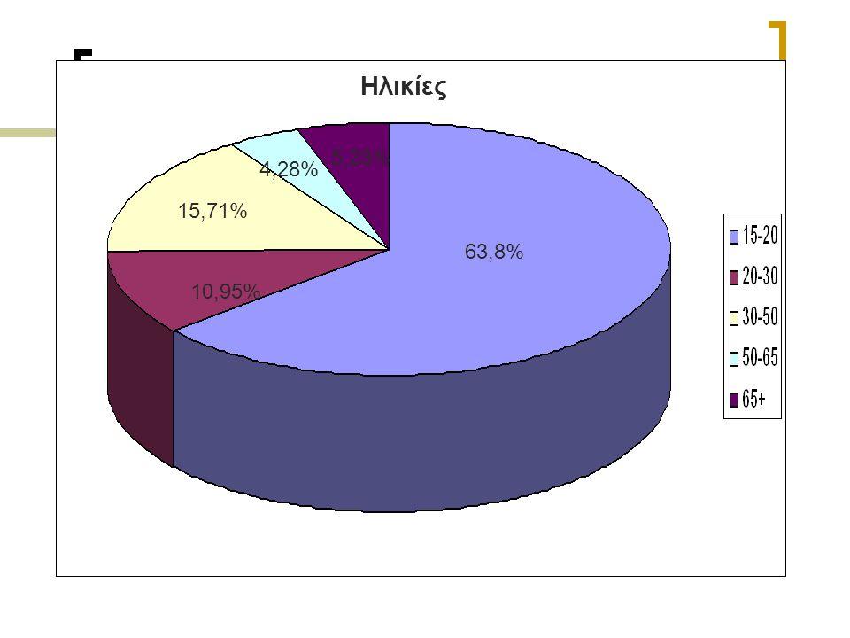 Ηλικίες 63,8% 10,95% 15,71% 4,28% 5,23%