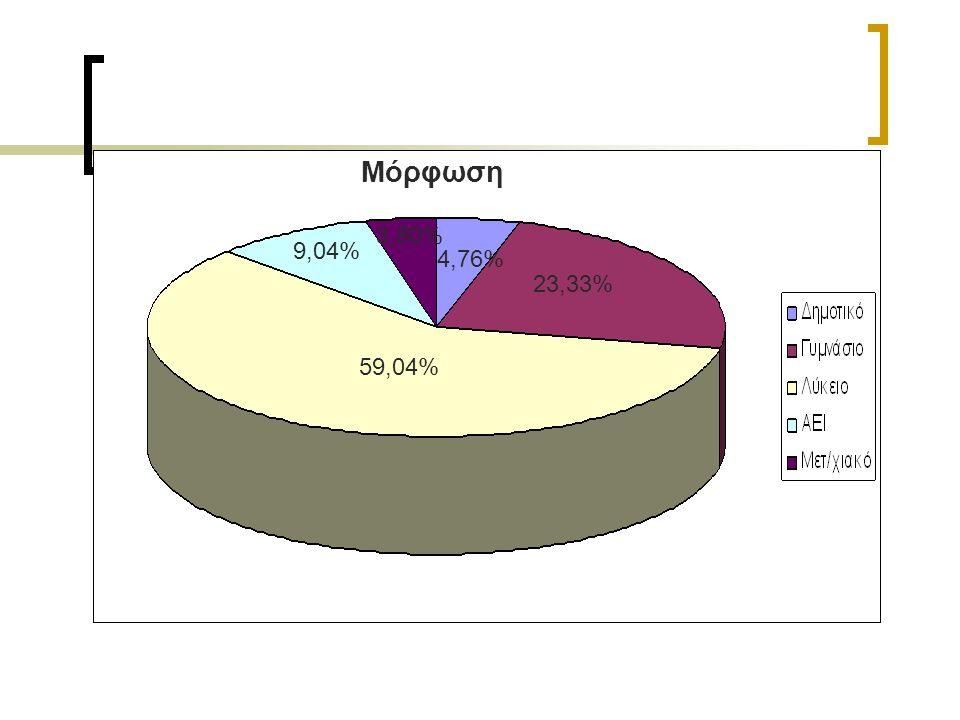 Μόρφωση 4,76% 23,33% 59,04% 9,04% 3,80%