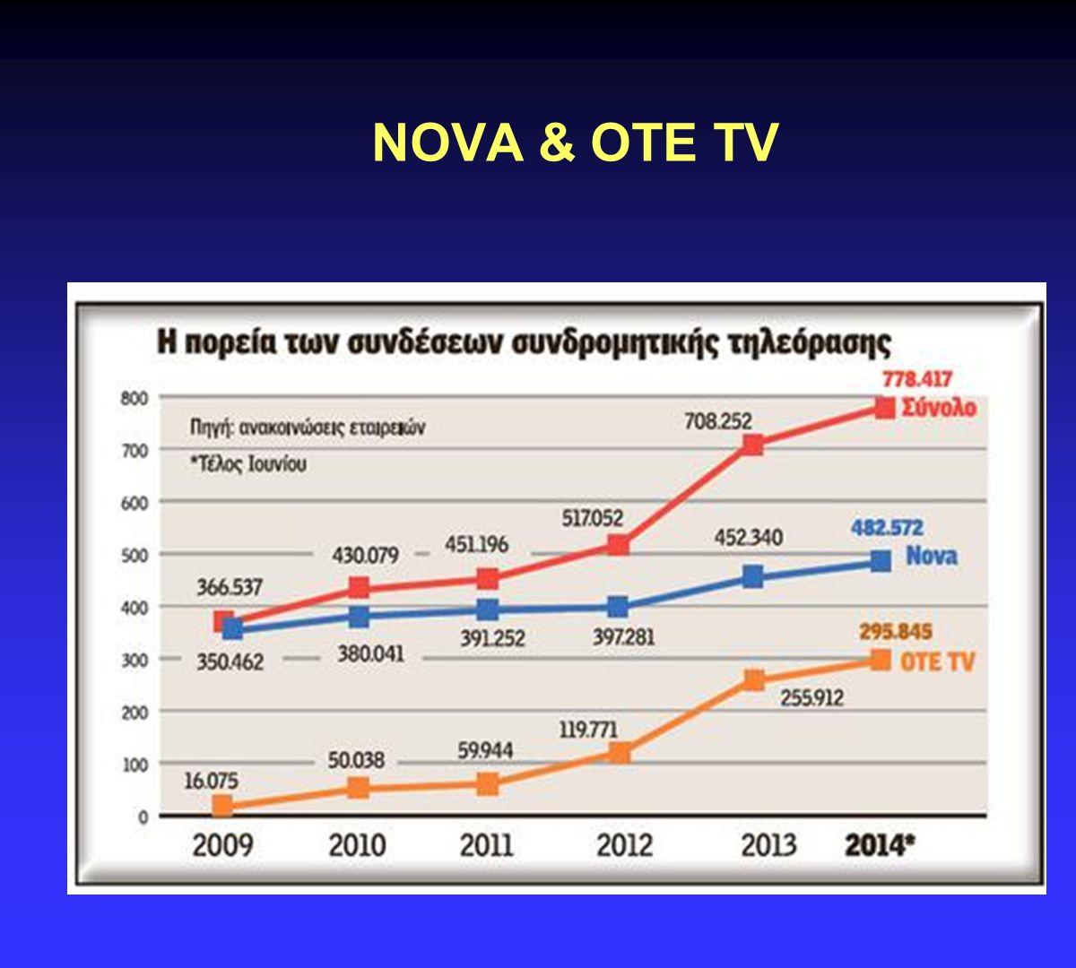 NOVA & OTE TV.