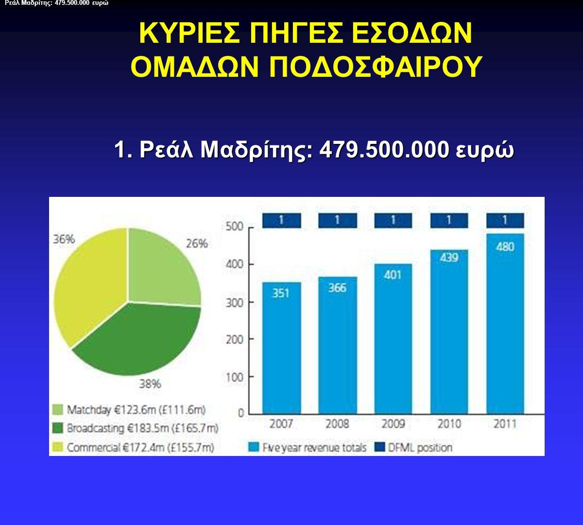 ΚΥΡΙΕΣ ΠΗΓΕΣ ΕΣΟΔΩΝ ΟΜΑΔΩΝ ΠΟΔΟΣΦΑΙΡΟΥ 2. Μπαρτσελόνα: 450.700.000 ευρώ