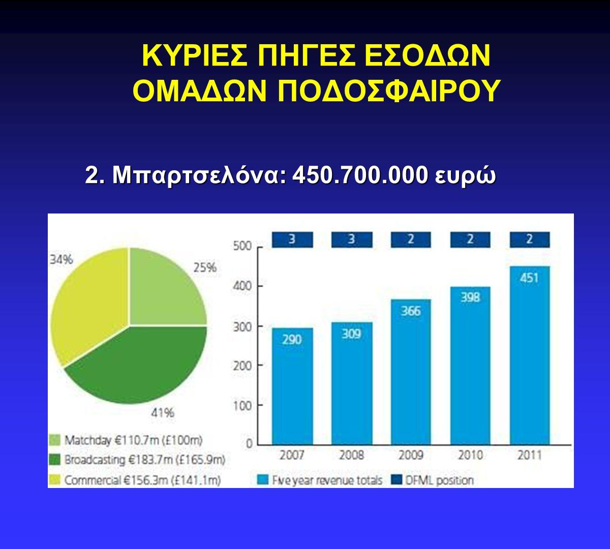 ΚΥΡΙΕΣ ΠΗΓΕΣ ΕΣΟΔΩΝ ΟΜΑΔΩΝ ΠΟΔΟΣΦΑΙΡΟΥ 3. Μάντσεστερ Γιουνάιτεντ: 367.000.000 ευρώ