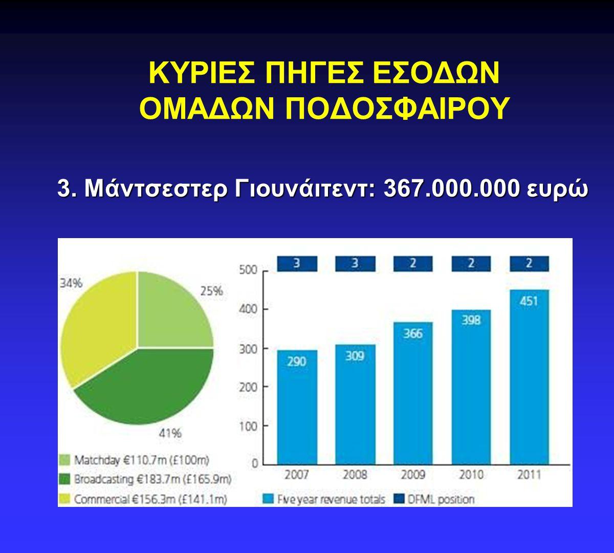 ΚΥΡΙΕΣ ΠΗΓΕΣ ΕΣΟΔΩΝ ΟΜΑΔΩΝ ΠΟΔΟΣΦΑΙΡΟΥ 4. Μπάγερν Μονάχου: 321.400.000 ευρώ