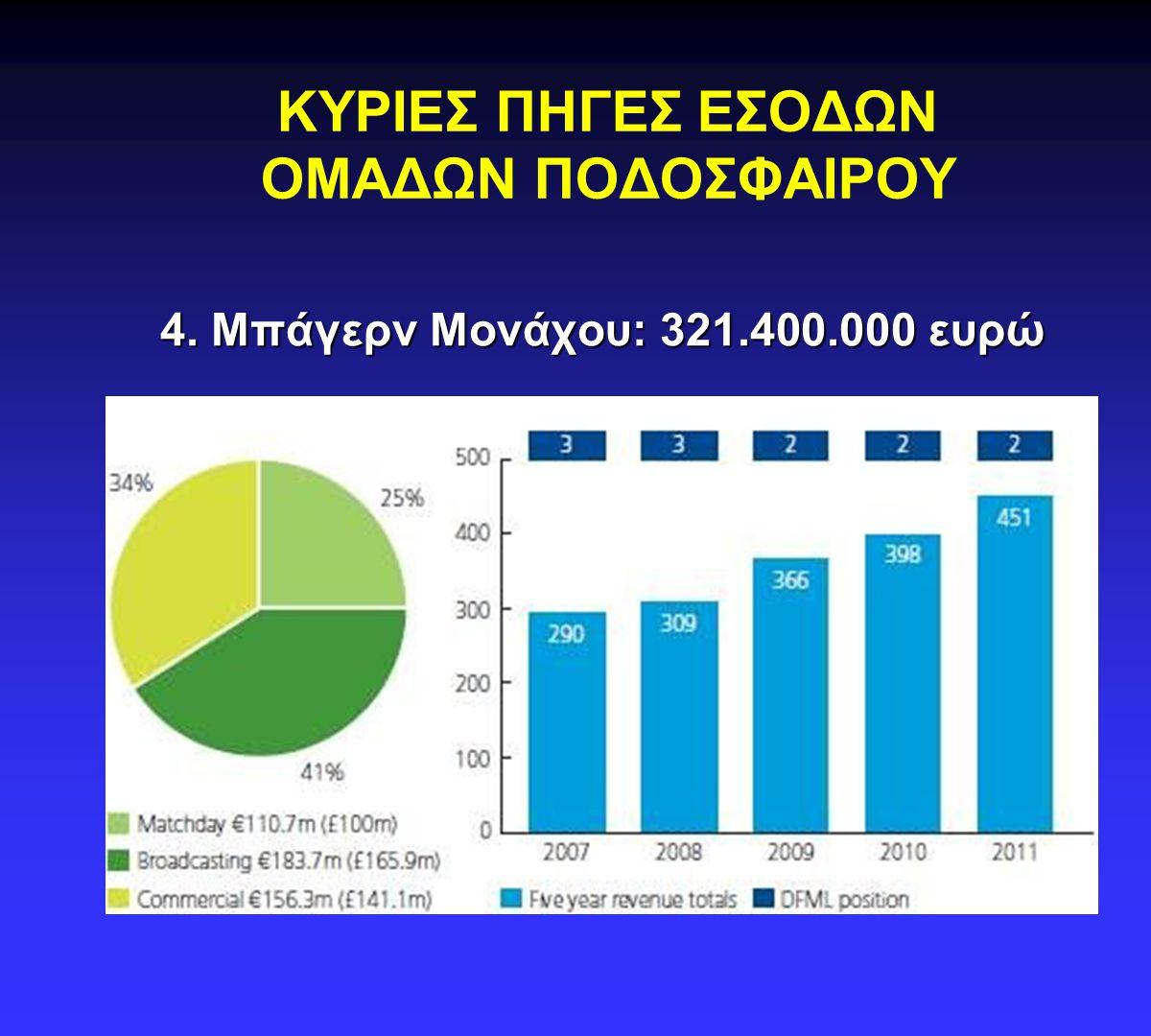 1.ΤΗΛΕΟΠΤΙΚΑ ΔΙΚΑΙΩΜΑΤΑ  Θεωρείται βασική πηγή εσόδων.
