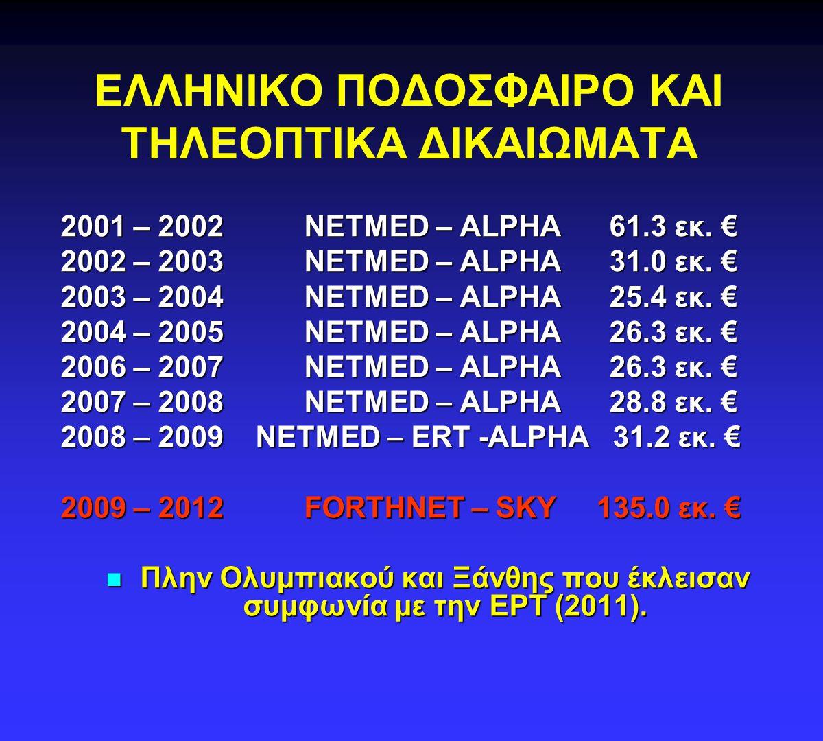 2001 – 2002 NETMED – ALPHA 61.3 εκ. € 2002 – 2003 NETMED – ALPHA 31.0 εκ. € 2003 – 2004 NETMED – ALPHA 25.4 εκ. € 2004 – 2005 NETMED – ALPHA 26.3 εκ.