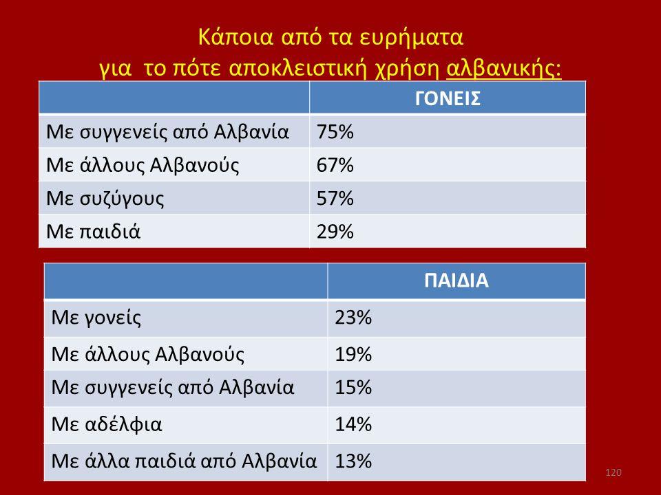 Κάποια από τα ευρήματα για το πότε αποκλειστική χρήση αλβανικής: ΓΟΝΕΙΣ Με συγγενείς από Αλβανία75% Με άλλους Αλβανούς67% Με συζύγους57% Με παιδιά29%