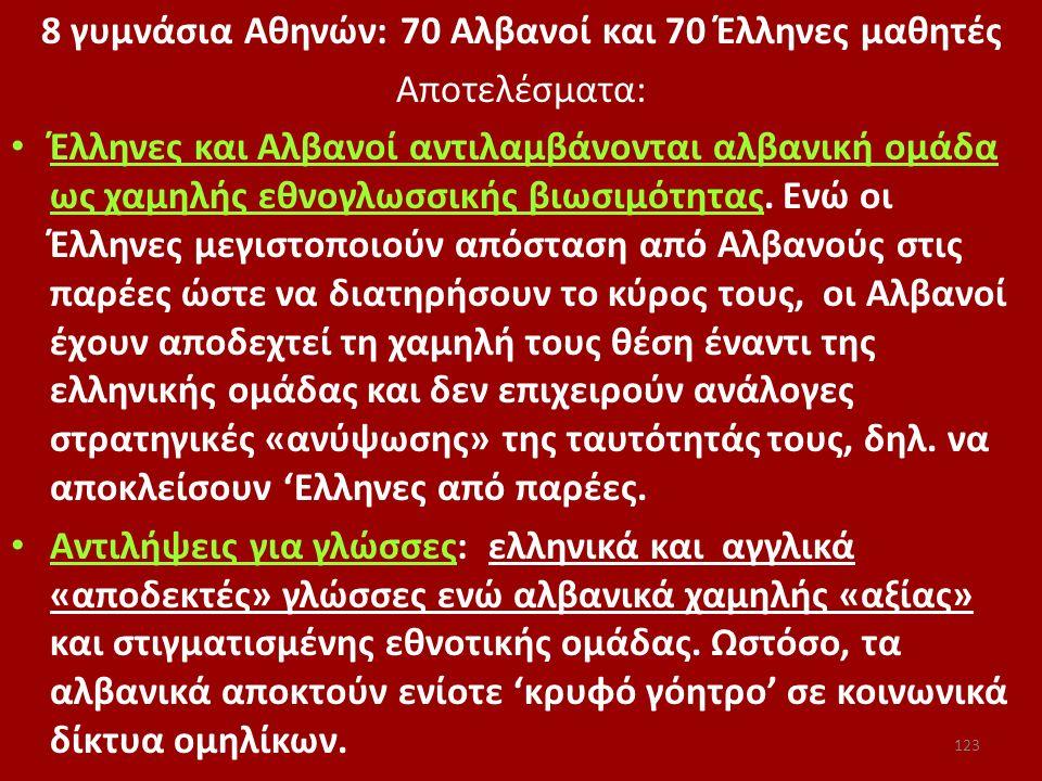 8 γυμνάσια Αθηνών: 70 Αλβανοί και 70 Έλληνες μαθητές Αποτελέσματα: Έλληνες και Αλβανοί αντιλαμβάνονται αλβανική ομάδα ως χαμηλής εθνογλωσσικής βιωσιμό