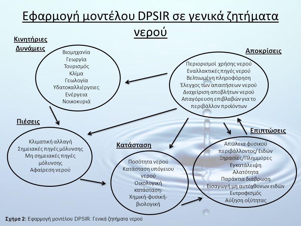 Εφαρμογή μοντέλου DPSIR σε γενικά ζητήματα νερού Βιομηχανία Γεωργία Τουρισμός Κλίμα Γεωλογία Υδατοκαλλιέργειες Ενέργεια Νοικοκυριά Κινητήριες Δυνάμεις