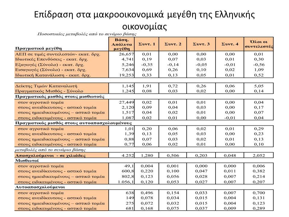 Επίδραση στα μακροοικονομικά μεγέθη της Ελληνικής οικονομίας