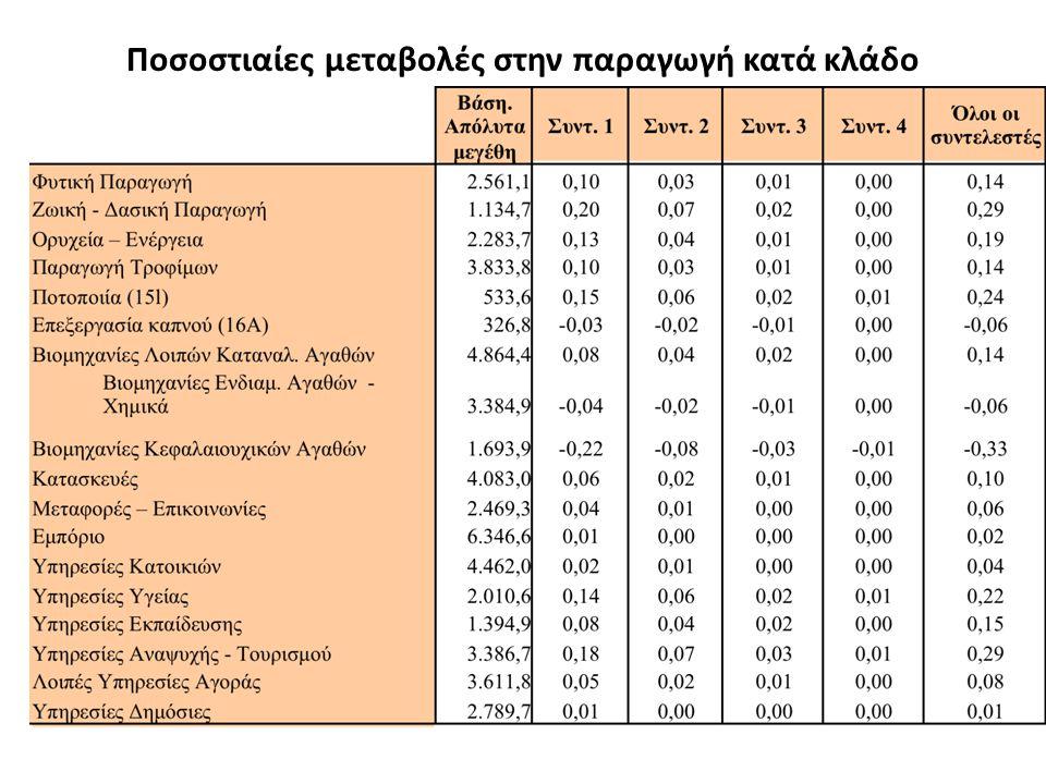Ποσοστιαίες μεταβολές στην παραγωγή κατά κλάδο