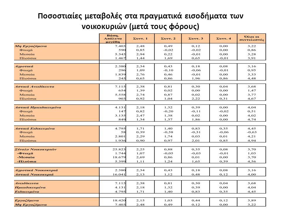 Ποσοστιαίες μεταβολές στα πραγματικά εισοδήματα των νοικοκυριών (μετά τους φόρους)