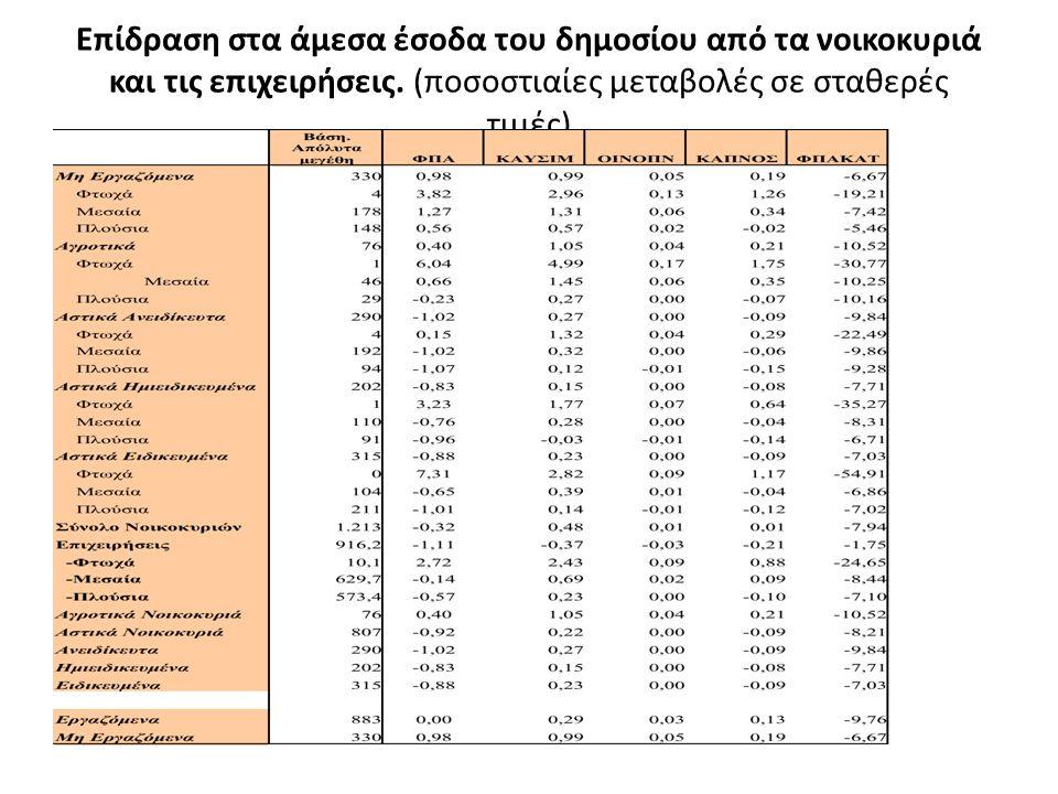 Επίδραση στα άμεσα έσοδα του δημοσίου από τα νοικοκυριά και τις επιχειρήσεις. (ποσοστιαίες μεταβολές σε σταθερές τιμές)