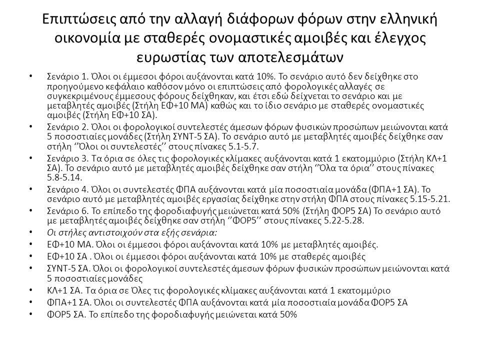 Επιπτώσεις από την αλλαγή διάφορων φόρων στην ελληνική οικονομία με σταθερές ονομαστικές αμοιβές και έλεγχος ευρωστίας των αποτελεσμάτων Σενάριο 1.