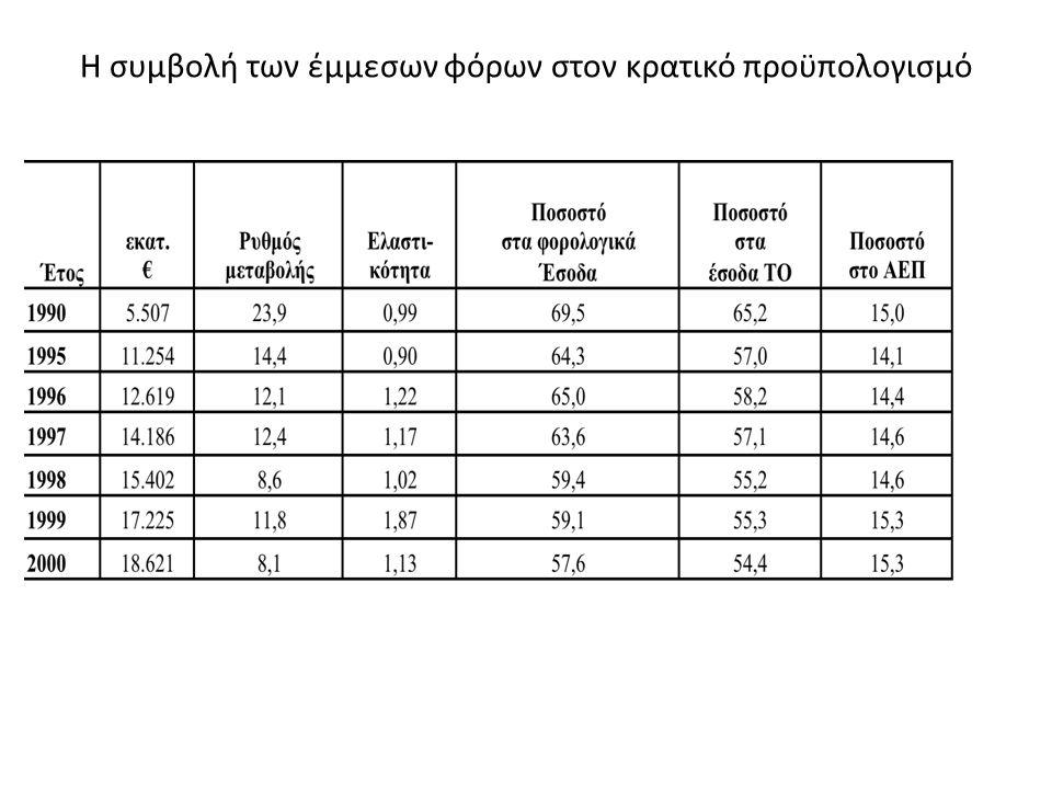 Η συμβολή των έμμεσων φόρων στον κρατικό προϋπολογισμό