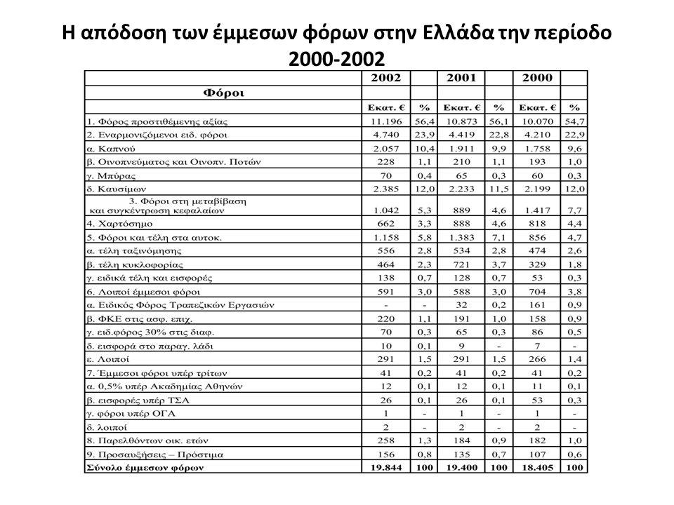 Η απόδοση των έμμεσων φόρων στην Ελλάδα την περίοδο 2000-2002
