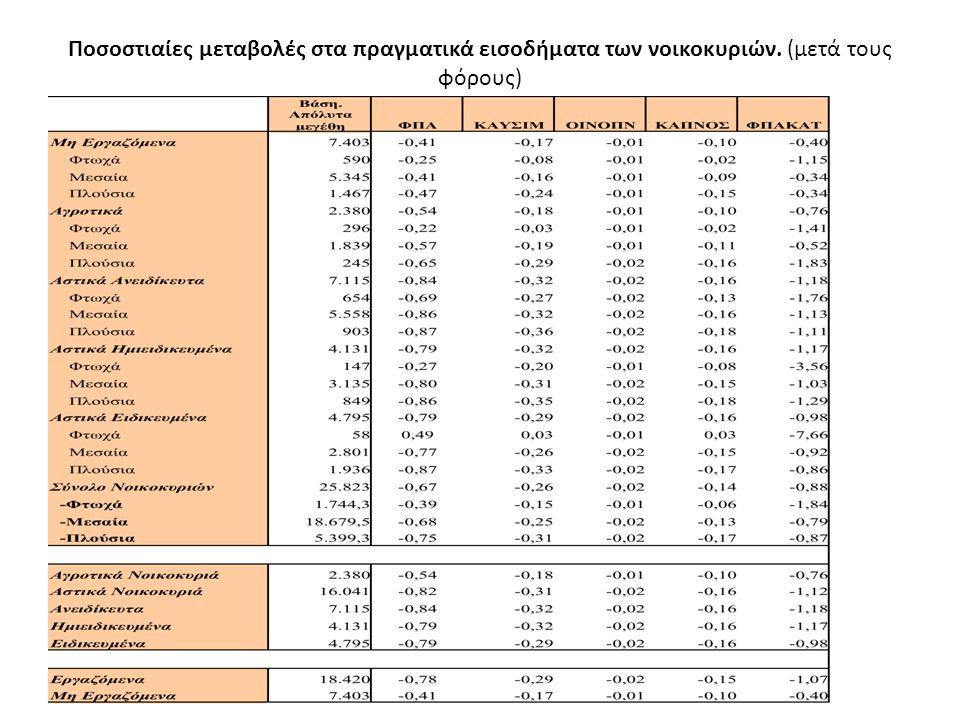Ποσοστιαίες μεταβολές στα πραγματικά εισοδήματα των νοικοκυριών. (μετά τους φόρους)