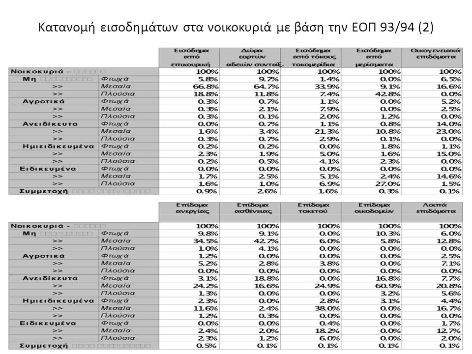 Κατανομή εισοδημάτων στα νοικοκυριά με βάση την ΕΟΠ 93/94 (2)