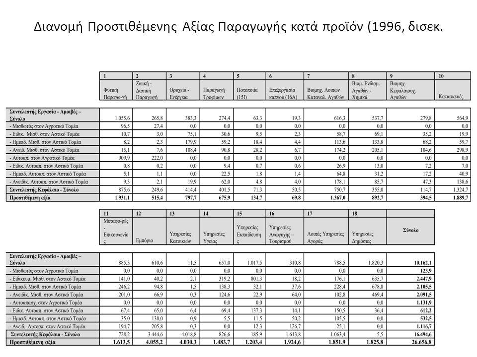 Διανομή Προστιθέμενης Αξίας Παραγωγής κατά προϊόν (1996, δισεκ. δραχμές).