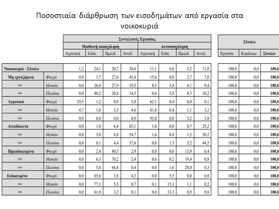 Ποσοστιαία διάρθρωση των εισοδημάτων από εργασία στα νοικοκυριά