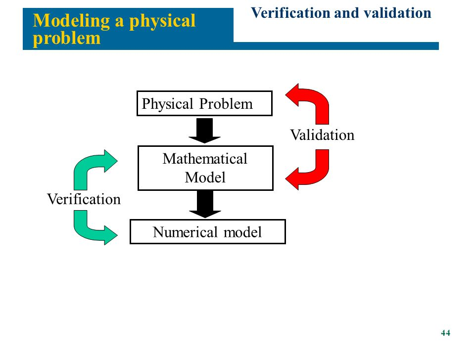 Example: A bracket Modeling a physical problem...General scenario Physical Problem Mathematical Model Numerical model Does answer make sense.