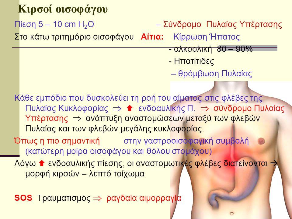 Κιρσοί οισοφάγου Πίεση 5 – 10 cm H 2 O – Σύνδρομο Πυλαίας Υπέρτασης Στο κάτω τριτημόριο οισοφάγου Αίτια: Κίρρωση Ήπατος - αλκοολική 80 – 90% - Ηπατίτι