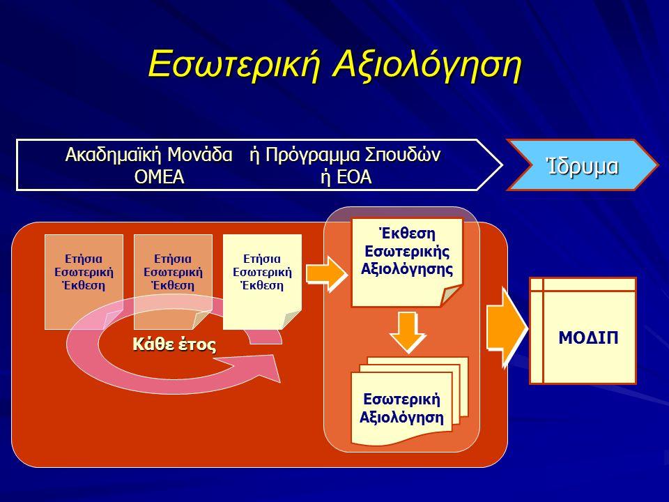 Εσωτερική Αξιολόγηση Ετήσια Εσωτερική Έκθεση Κάθε έτος Ετήσια Εσωτερική Έκθεση Εσωτερική Αξιολόγηση Έκθεση Εσωτερικής Αξιολόγησης ΜΟΔΙΠ Ακαδημαϊκή Μονάδα ή Πρόγραμμα Σπουδών ΟΜΕΑ ή ΕΟΑ Ίδρυμα