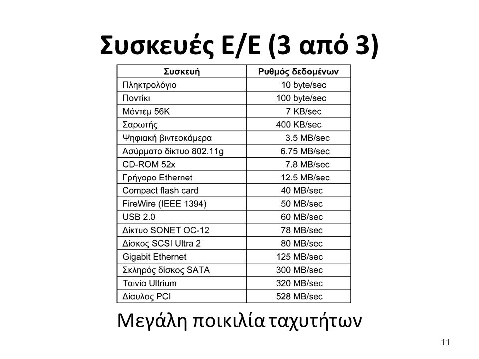 Συσκευές Ε/Ε (3 από 3) Μεγάλη ποικιλία ταχυτήτων 11