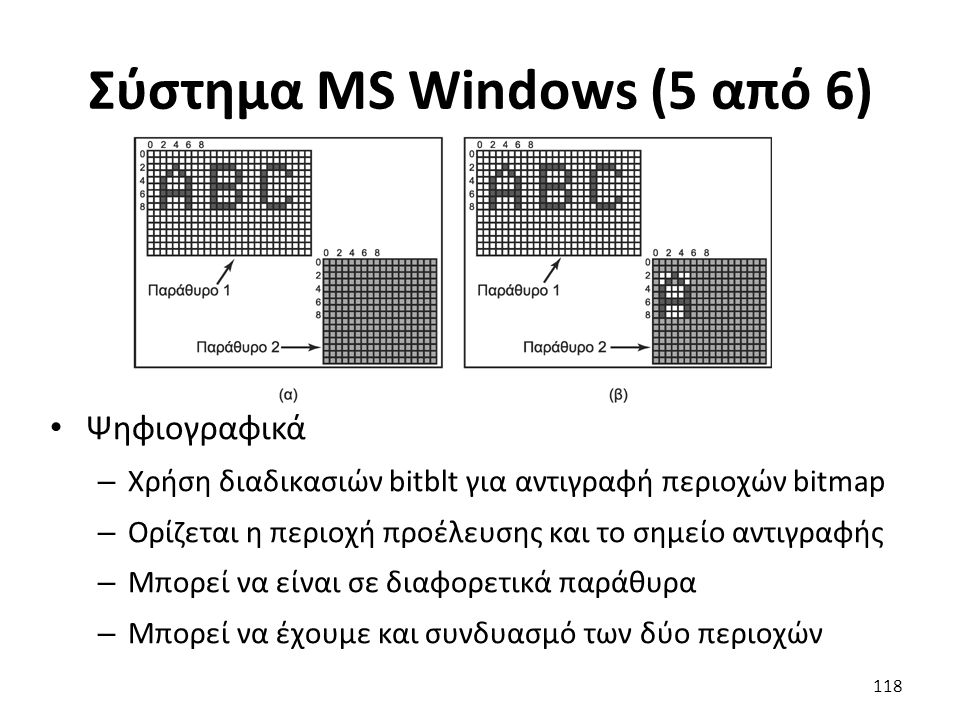 Σύστημα MS Windows (5 από 6) Ψηφιογραφικά – Χρήση διαδικασιών bitblt για αντιγραφή περιοχών bitmap – Ορίζεται η περιοχή προέλευσης και το σημείο αντιγ