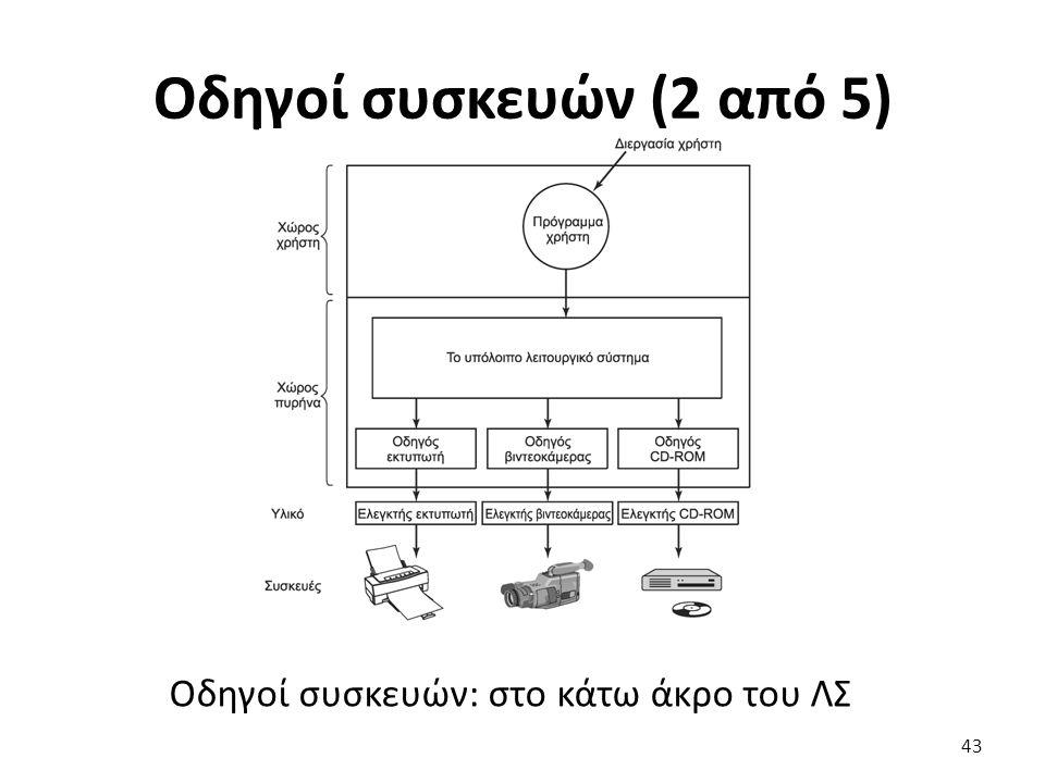 Οδηγοί συσκευών (2 από 5) Οδηγοί συσκευών: στο κάτω άκρο του ΛΣ 43