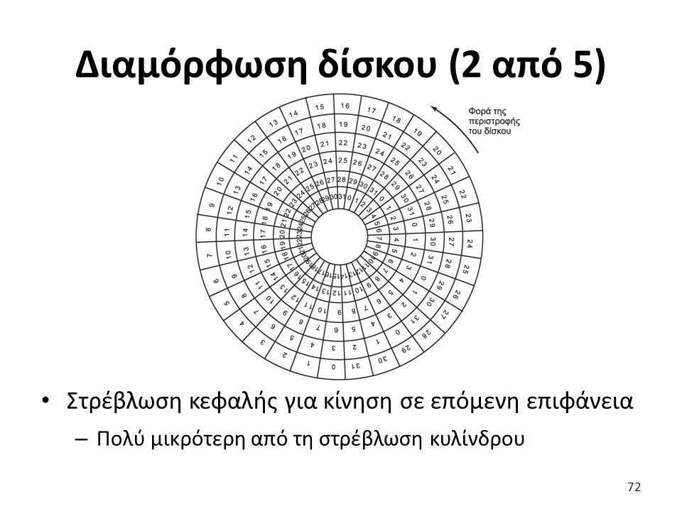 Διαμόρφωση δίσκου (2 από 5) Στρέβλωση κεφαλής για κίνηση σε επόμενη επιφάνεια – Πολύ μικρότερη από τη στρέβλωση κυλίνδρου 72