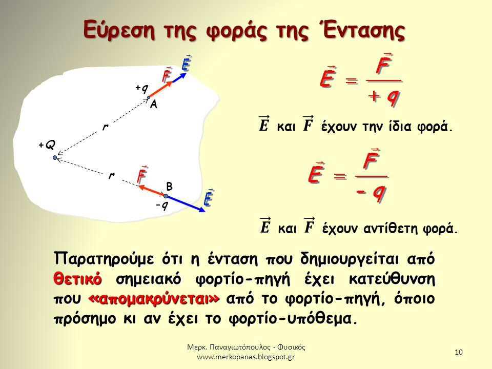 Μερκ. Παναγιωτόπουλος - Φυσικός www.merkopanas.blogspot.gr 10 Εύρεση της φοράς της Έντασης +Q+Q r r +q+q Α -q-q Β Παρατηρούμε ότι η ένταση που δημιουρ