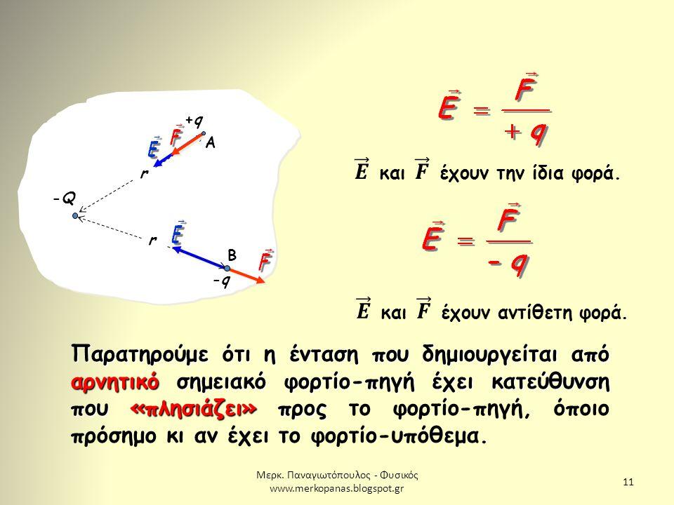 Μερκ. Παναγιωτόπουλος - Φυσικός www.merkopanas.blogspot.gr 11 -Q-Q r r +q+q Α -q-q Β Παρατηρούμε ότι η ένταση που δημιουργείται από αρνητικό σημειακό