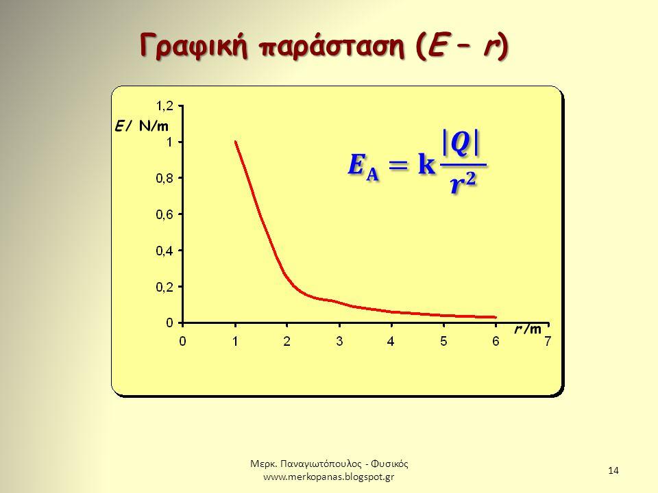Μερκ. Παναγιωτόπουλος - Φυσικός www.merkopanas.blogspot.gr 14 Γραφική παράσταση (Ε – r)