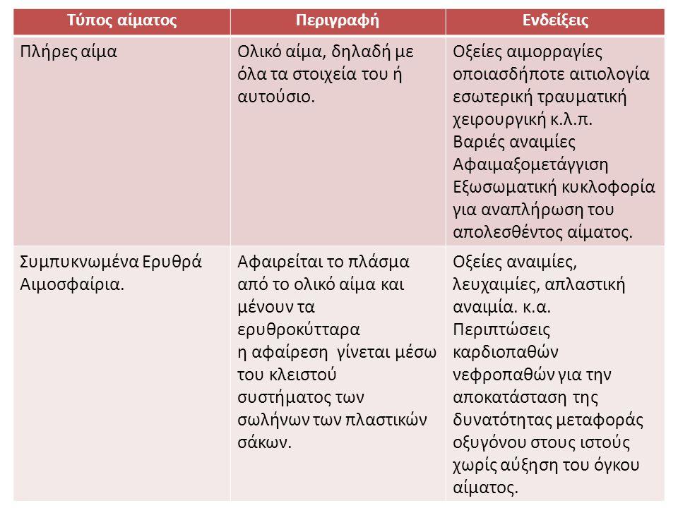 Τύπος αίματοςΠεριγραφήΕνδείξεις Πλήρες αίμαΟλικό αίμα, δηλαδή με όλα τα στοιχεία του ή αυτούσιο. Οξείες αιμορραγίες οποιασδήποτε αιτιολογία εσωτερική