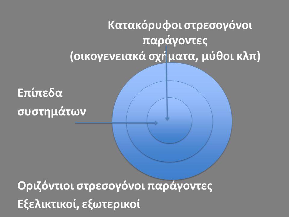 Κατακόρυφοι στρεσογόνοι παράγοντες (οικογενειακά σχήματα, μύθοι κλπ) Επίπεδα συστημάτων Οριζόντιοι στρεσογόνοι παράγοντες Εξελικτικοί, εξωτερικοί