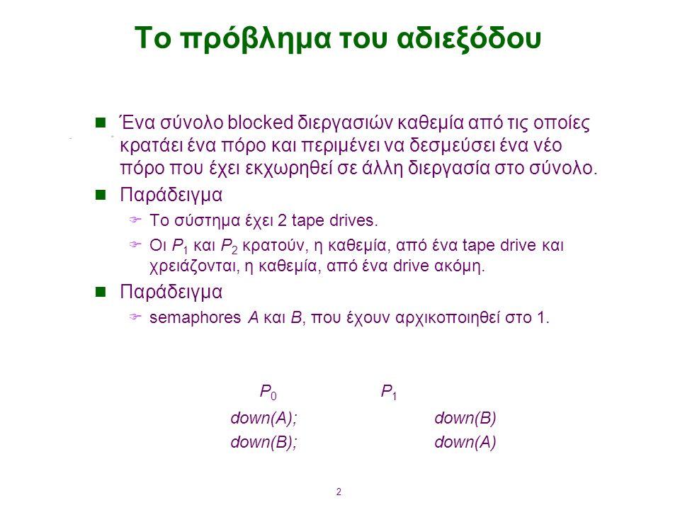 2 Το πρόβλημα του αδιεξόδου Ένα σύνολο blocked διεργασιών καθεμία από τις οποίες κρατάει ένα πόρο και περιμένει να δεσμεύσει ένα νέο πόρο που έχει εκχωρηθεί σε άλλη διεργασία στο σύνολο.