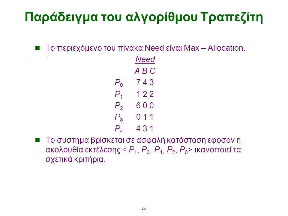 26 Παράδειγμα του αλγορίθμου Τραπεζίτη Το περιεχόμενο του πίνακα Need είναι Max – Allocation.