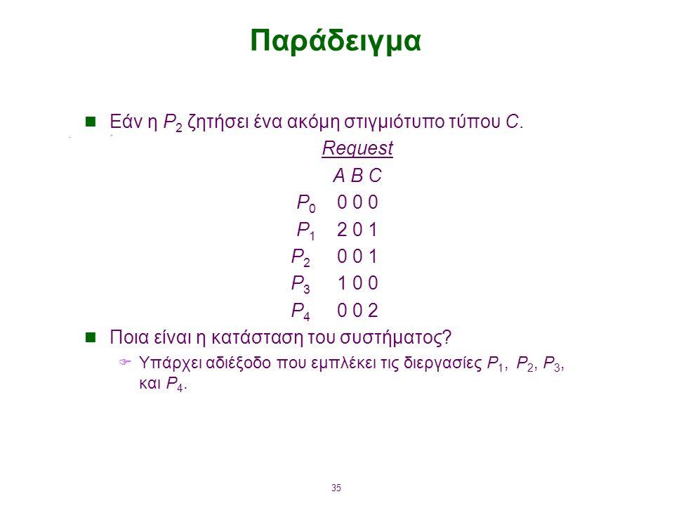 35 Παράδειγμα Εάν η P 2 ζητήσει ένα ακόμη στιγμιότυπο τύπου C.