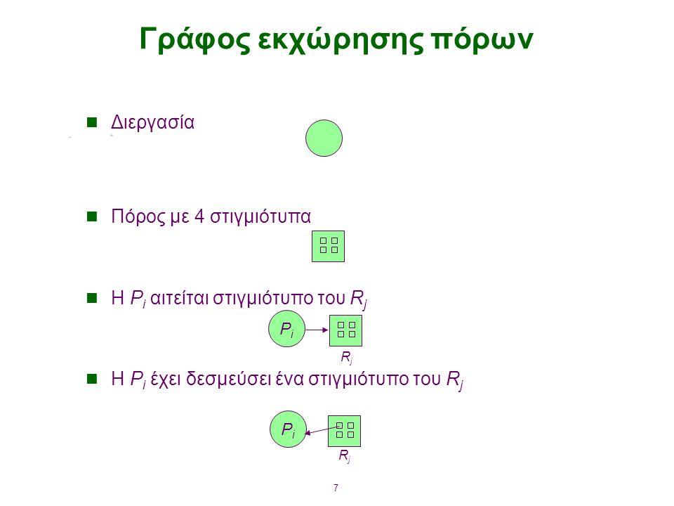 7 Γράφος εκχώρησης πόρων Διεργασία Πόρος με 4 στιγμιότυπα Η P i αιτείται στιγμιότυπο του R j Η P i έχει δεσμεύσει ένα στιγμιότυπο του R j PiPi PiPi RjRj RjRj