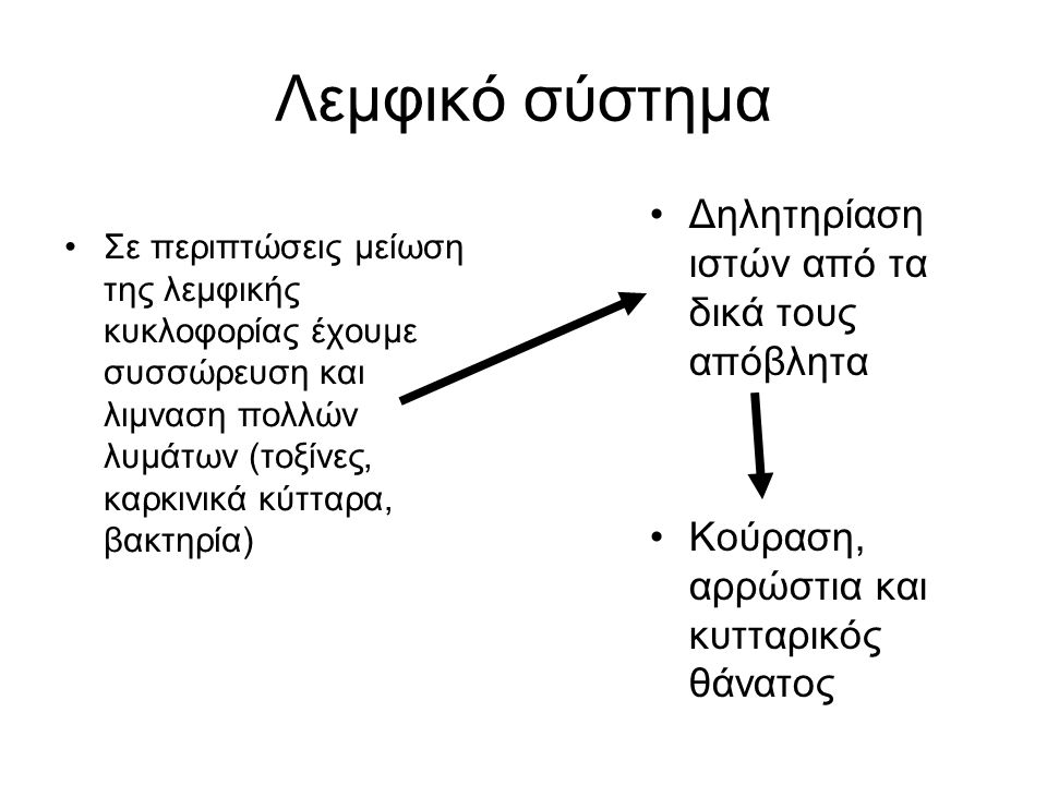 Λεμφική μάλαξη Όταν υπάρχει συμφόρηση ενός λεμφαδένα μπορεί να οδηγήσει σε οιδήματα, κυρίως στα κάτω άκρα.