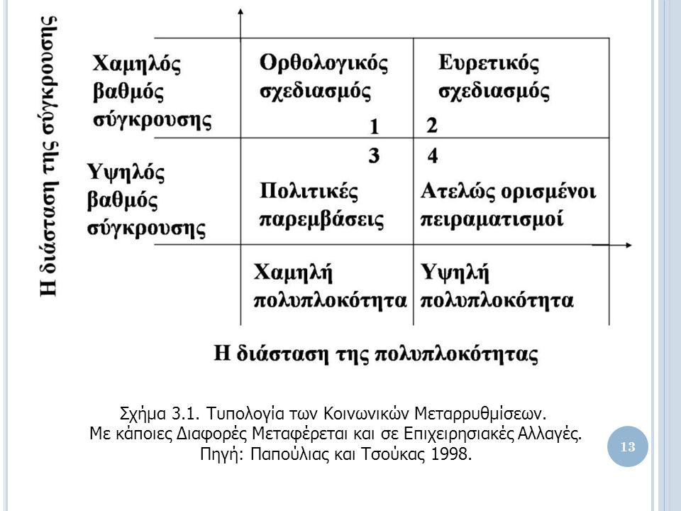 Σχήμα 3.1. Τυπολογία των Κοινωνικών Μεταρρυθμίσεων.