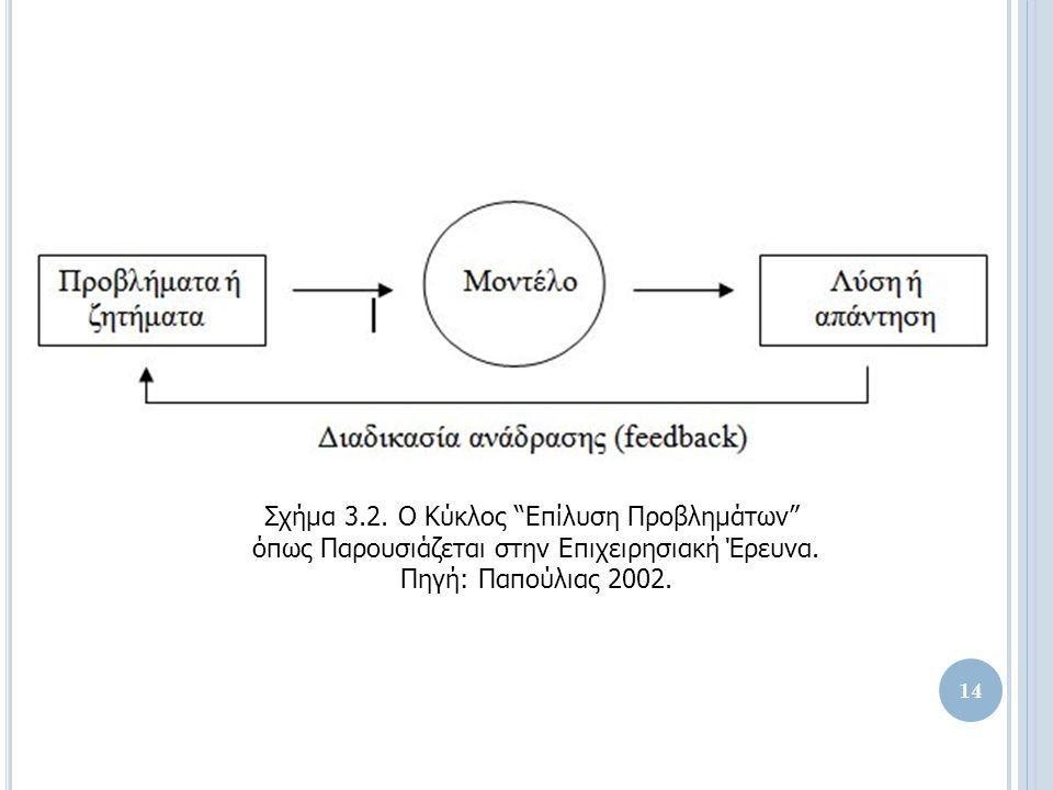 Σχήμα 3.2. Ο Κύκλος Επίλυση Προβλημάτων όπως Παρουσιάζεται στην Επιχειρησιακή Έρευνα.