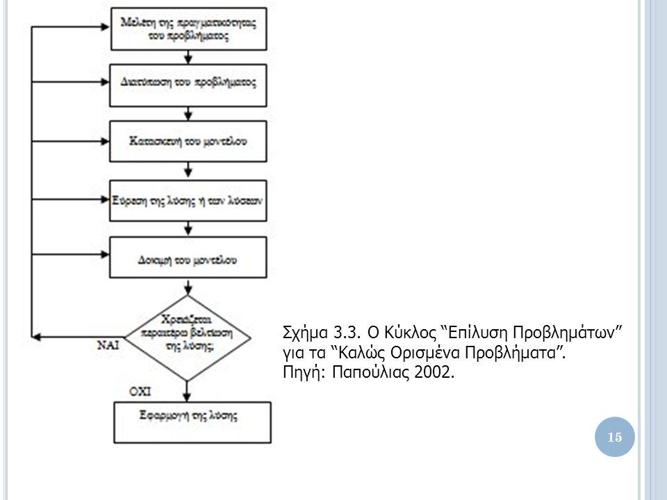 Σχήμα 3.3. Ο Κύκλος Επίλυση Προβλημάτων για τα Καλώς Ορισμένα Προβλήματα .