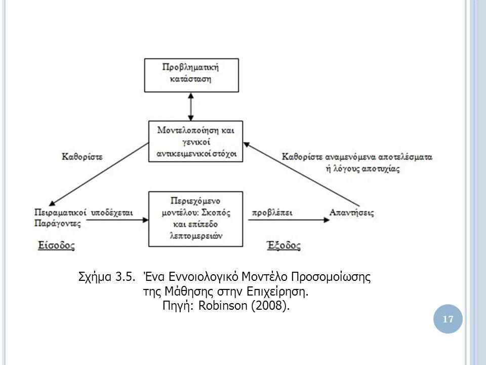 Σχήμα 3.5. Ένα Εννοιολογικό Μοντέλο Προσομοίωσης της Μάθησης στην Επιχείρηση.